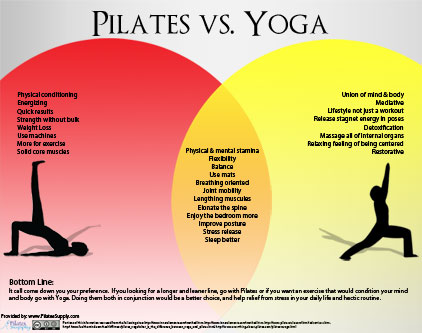 Pilates vs Yoga