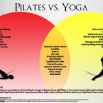 Pilates and Yoga – What's The Difference?  Where Do They Overlap? [Infographic]